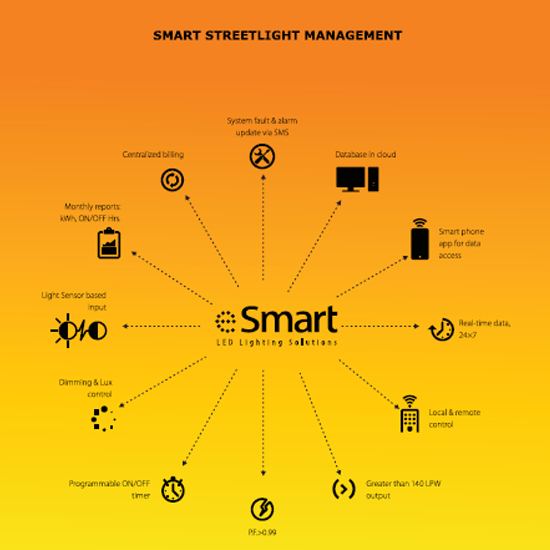 Smart Streetlight Management